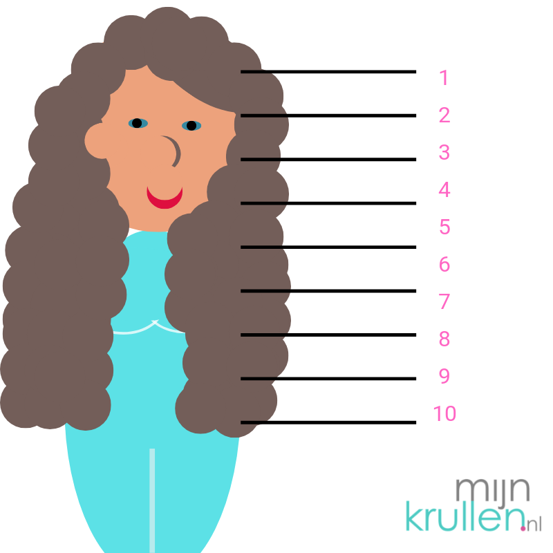 Haargroei stimuleren MijnKrullen.nl